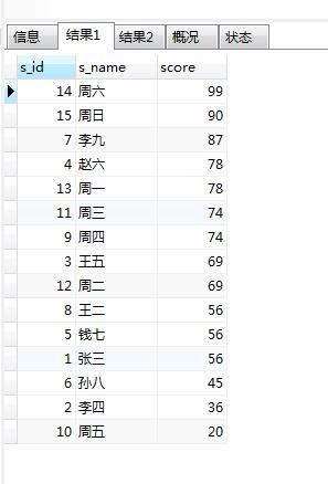 mysql 计算排名,生成排行榜
